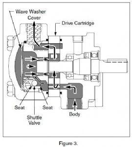 伊顿液压马达m2系列叶片马达结构简介图片