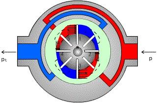 普及型知识-五种常见液压马达的工作特点和原理构造图片